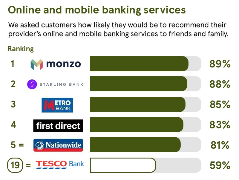Customers would be 68% likely to recommend online and mobile banking to a friend
