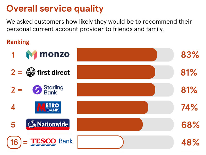 customers would be 48% likely to recommend personal current account to friends