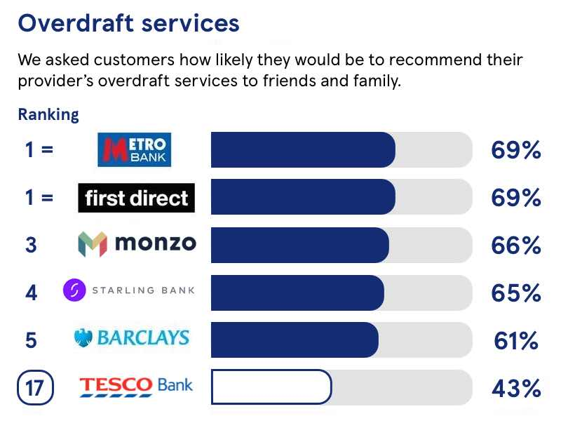 overdraft services